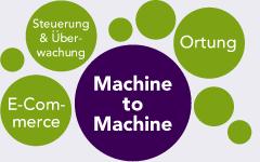 machine2machine